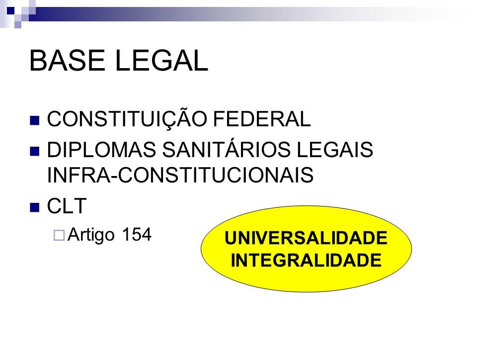 BASE LEGAL CONSTITUIÇÃO FEDERAL DIPLOMAS SANITÁRIOS LEGAIS INFRA-CONSTITUCIONAIS CLT Artigo 154 UNIVERSALIDADE INTEGRALIDADE