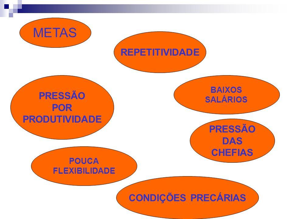 METAS POUCA FLEXIBILIDADE PRESSÃO POR PRODUTIVIDADE CONDIÇÕES PRECÁRIAS PRESSÃO DAS CHEFIAS REPETITIVIDADE BAIXOS SALÁRIOS