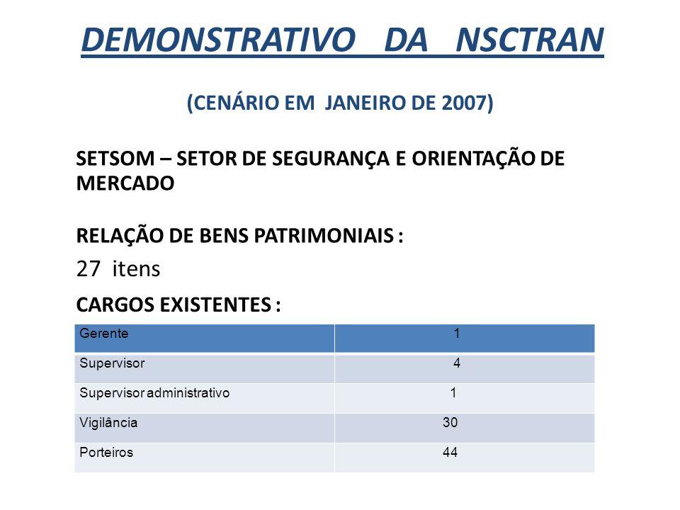 DEMONSTRATIVO DA NSCTRAN (CENÁRIO EM JANEIRO DE 2007) SETSOM – SETOR DE SEGURANÇA E ORIENTAÇÃO DE MERCADO RELAÇÃO DE BENS PATRIMONIAIS : 27 itens CARG