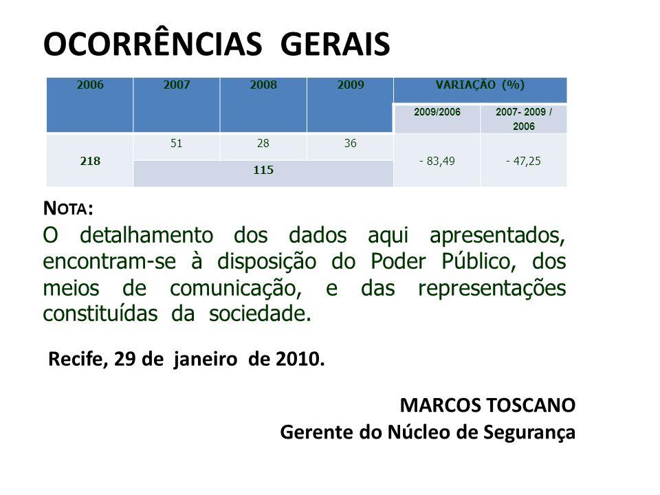 OCORRÊNCIAS GERAIS 2006200720082009VARIAÇÃO (%) 2009/2006 2007- 2009 / 2006 218 512836 - 83,49- 47,25 115 N OTA : O detalhamento dos dados aqui aprese