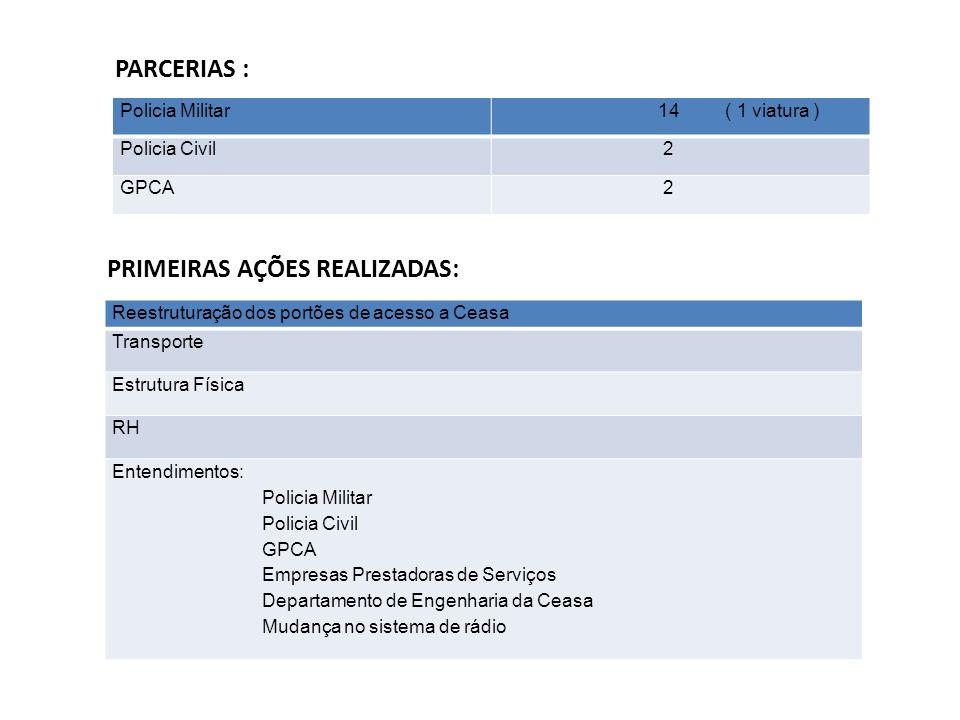 PARCERIAS : PRIMEIRAS AÇÕES REALIZADAS: Policia Militar 14 ( 1 viatura ) Policia Civil 2 GPCA 2 Reestruturação dos portões de acesso a Ceasa Transport