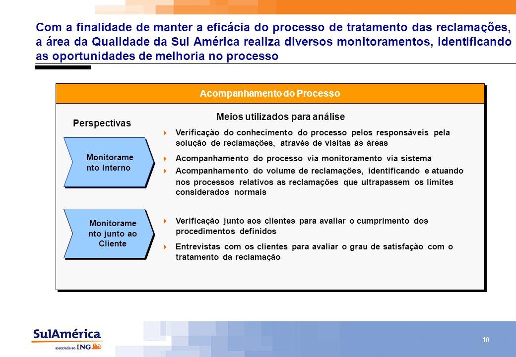 10 Com a finalidade de manter a eficácia do processo de tratamento das reclamações, a área da Qualidade da Sul América realiza diversos monitoramentos