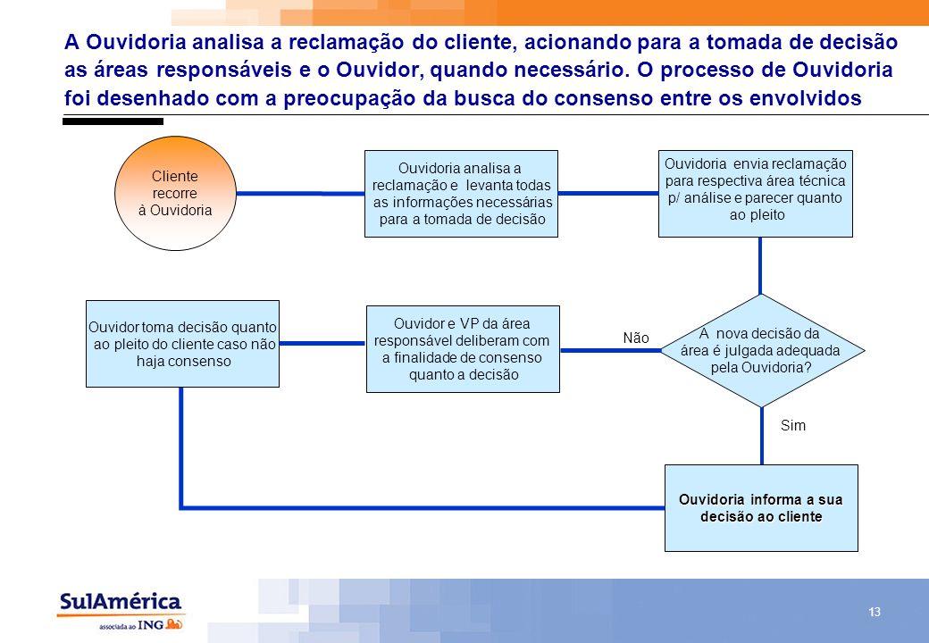 13 A Ouvidoria analisa a reclamação do cliente, acionando para a tomada de decisão as áreas responsáveis e o Ouvidor, quando necessário. O processo de