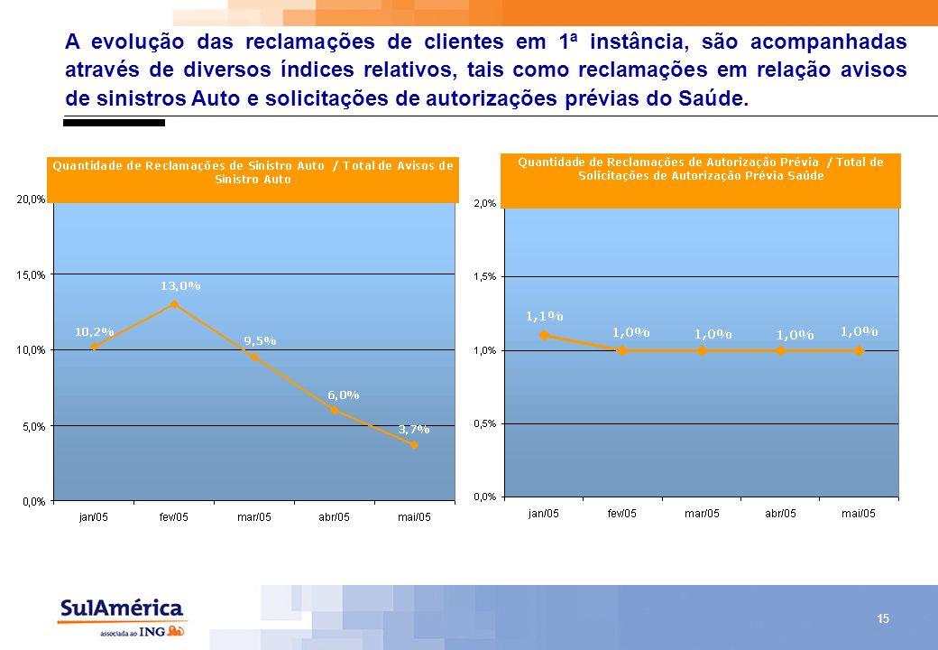 15 A evolução das reclamações de clientes em 1ª instância, são acompanhadas através de diversos índices relativos, tais como reclamações em relação av