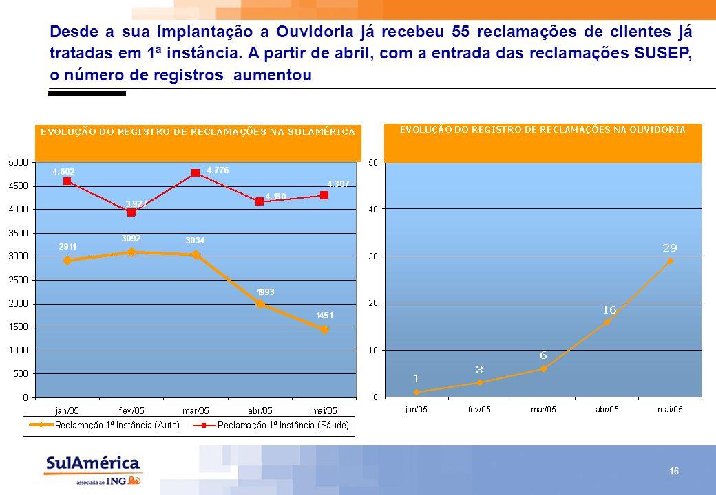 16 Desde a sua implantação a Ouvidoria já recebeu 55 reclamações de clientes já tratadas em 1ª instância. A partir de abril, com a entrada das reclama