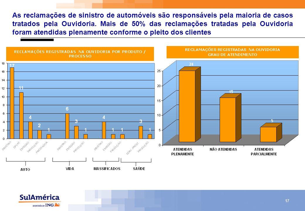 17 As reclamações de sinistro de automóveis são responsáveis pela maioria de casos tratados pela Ouvidoria. Mais de 50% das reclamações tratadas pela