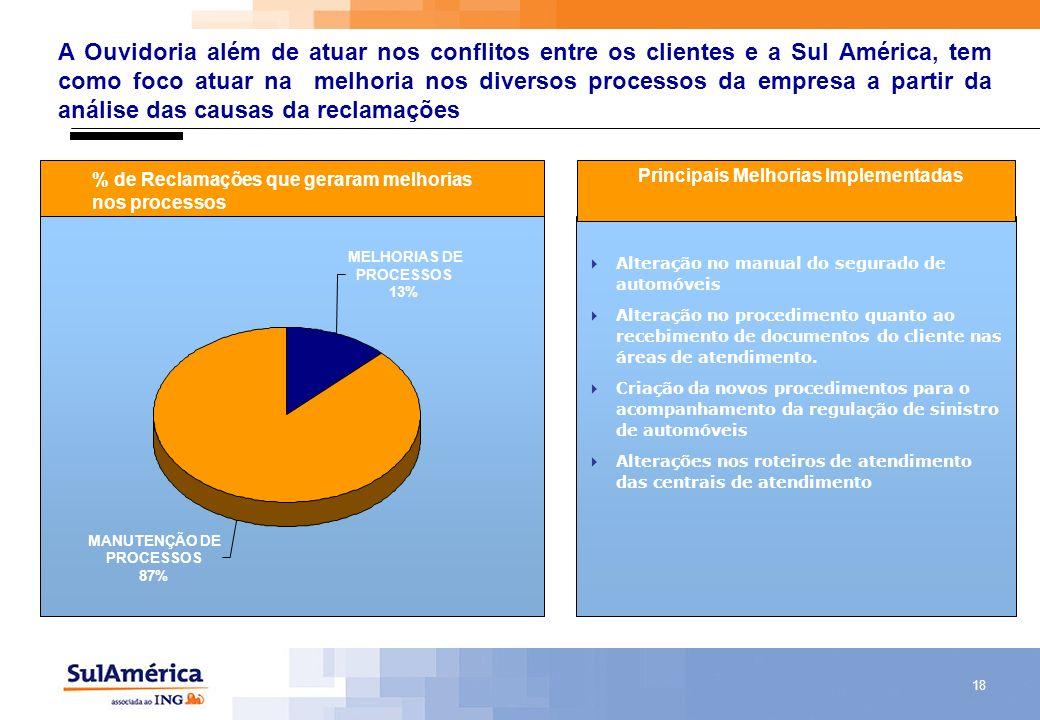 18 A Ouvidoria além de atuar nos conflitos entre os clientes e a Sul América, tem como foco atuar na melhoria nos diversos processos da empresa a part