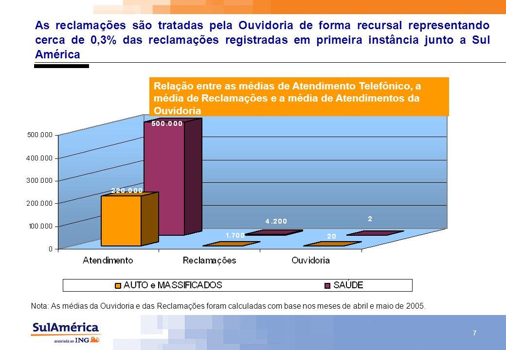 7 As reclamações são tratadas pela Ouvidoria de forma recursal representando cerca de 0,3% das reclamações registradas em primeira instância junto a S