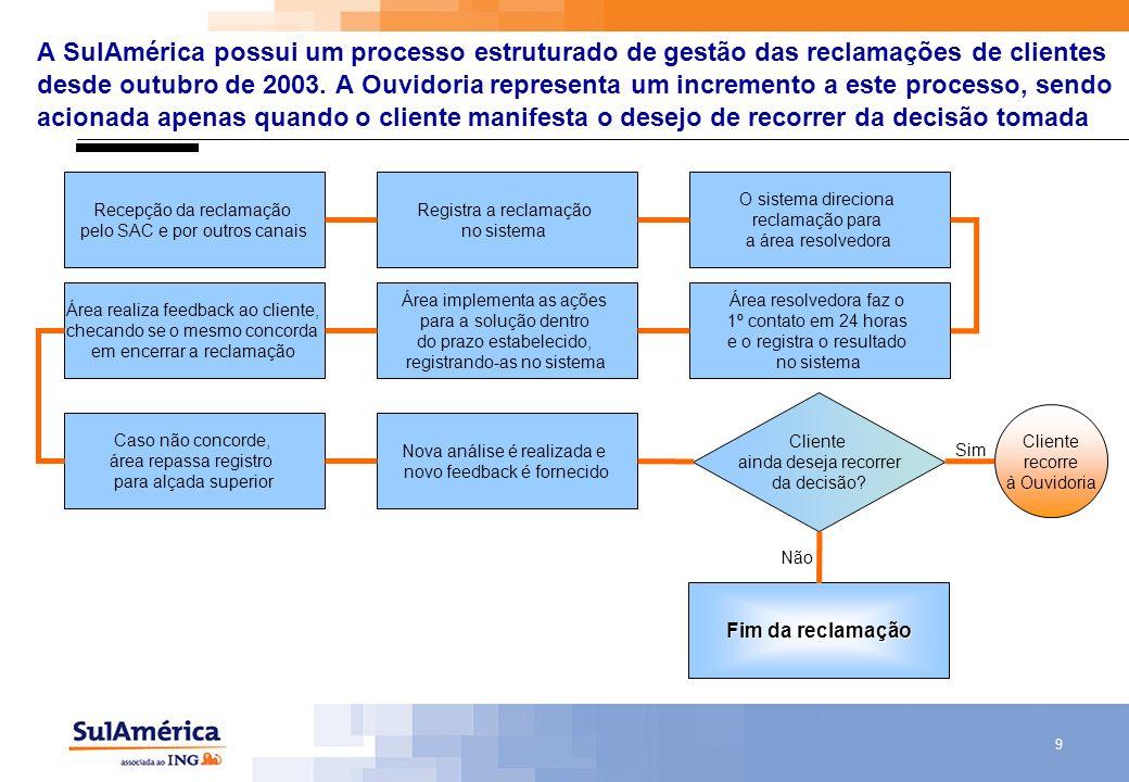 9 A SulAmérica possui um processo estruturado de gestão das reclamações de clientes desde outubro de 2003. A Ouvidoria representa um incremento a este