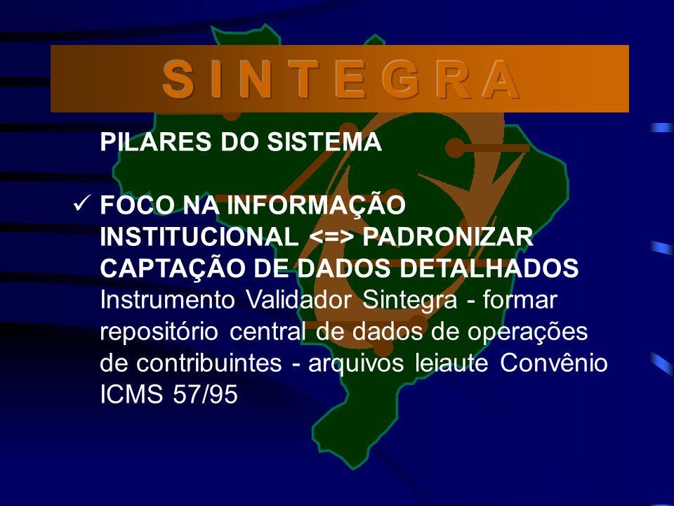 PILARES DO SISTEMA FOCO NA INFORMAÇÃO INSTITUCIONAL PADRONIZAR CAPTAÇÃO DE DADOS DETALHADOS Instrumento Validador Sintegra - formar repositório central de dados de operações de contribuintes - arquivos leiaute Convênio ICMS 57/95