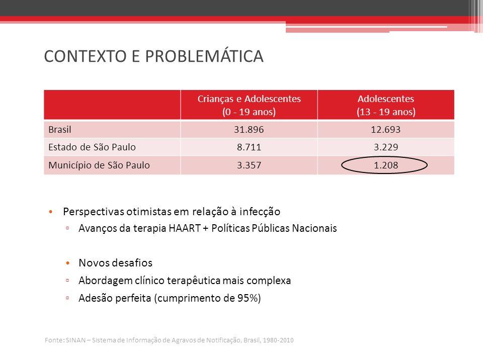 CONTEXTO E PROBLEMÁTICA Perspectivas otimistas em relação à infecção Avanços da terapia HAART + Políticas Públicas Nacionais Novos desafios Abordagem clínico terapêutica mais complexa Adesão perfeita (cumprimento de 95%) Crianças e Adolescentes (0 - 19 anos) Adolescentes (13 - 19 anos) Brasil31.89612.693 Estado de São Paulo8.7113.229 Município de São Paulo3.3571.208 Fonte: SINAN – Sistema de Informação de Agravos de Notificação, Brasil, 1980-2010