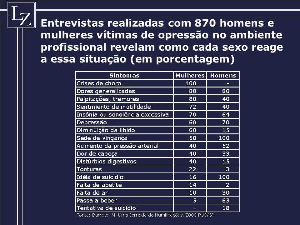 L Z Entrevistas realizadas com 870 homens e mulheres vítimas de opressão no ambiente profissional revelam como cada sexo reage a essa situação (em porcentagem)