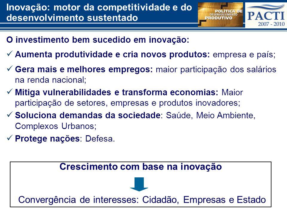 PACTI e PDP: principais medidas implementadas para inovação 2007-10 Subvenção Econômica FINEP/MCT: R$ 1,5 bi atendendo 825 empresas (2006 a 2009) – Lei do Bem: Benefícios reais somaram R$ 2,6 bi (2006 a 2008) – empresas beneficiadas (130, em 2006; 300, em 2007; 460, em 2008), com investimentos totais em P&D de R$ (2,19 bi, em 2006; 5,10 bi, em 2007; 8,79, em 2008); RHAE – Pesquisador na Empresa: R$ 106 milhões, cerca de 500 empresas beneficiadas; PRIME – Primeira Empresa Inovadora: 1.878 projetos, R$ 2,25 milhões; PNI – Programa Nacional de Incubadoras: 400 incubadoras, 8 mil empresas inovadoras, 30 mil empregos, R$ 120 milhões; NITs (Lei da Inovação) – royalties: 810 mil, em 2006; 4,9 milhões, em 2007; 13,2 milhões, em 2008; 2,3 milhões, em 2009.