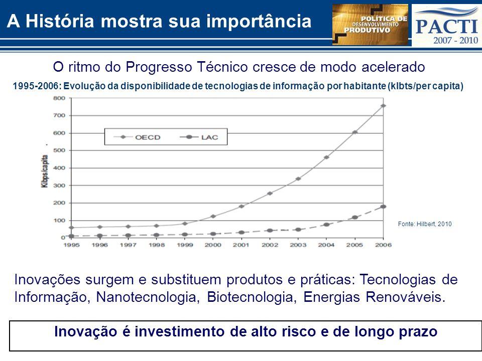 PACTI e PDP: principais medidas implementadas para inovação 2007-10 Sibratec: Financiamento de R$ 330 milhões (R$ 150 M redes de centros de inovação; R$ 100 M redes de serviços tecnológicos; R$ 80 M redes de extensão tecnológica) Crédito aprovado Finep: R$ 4,2 bi (2005-2009) Crédito aprovado BNDES: R$ 4,4 bi (2007-2010) Depreciação super-acelerada para investimentos em P&D Fundos de Investimento BNDES XXX (aguardando informação) Fundos de Investimento Finep (2005-2010): R$ 3 bilhões, alavancando 10 vezes o valor PSI inovação Mesmo assim, empresas que investem em P&D o fazem com recursos próprios.