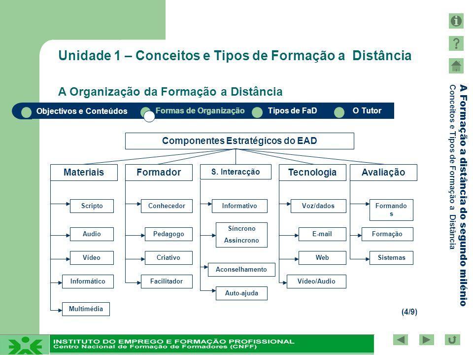 Objectivos e Conteúdos Formas de OrganizaçãoTipos de FaDO Tutor A Formação a distância do segundo milénio Conceitos e Tipos de Formação a Distância Conteúdos da Unidade 1 Tipos em Formação a Distância: Síncrono e Assíncrono Tipos de FaD Factor Central: Espaço/Tempo síncrona quando a comunicação é realizada estando os utilizadores em simultâneo (mesmo tempo) a comunicação é denominada síncrona assíncrona quando os utilizadores comunicam em momentos diferentes a comunicação é denominada assíncrona Em síntese: (3/3)
