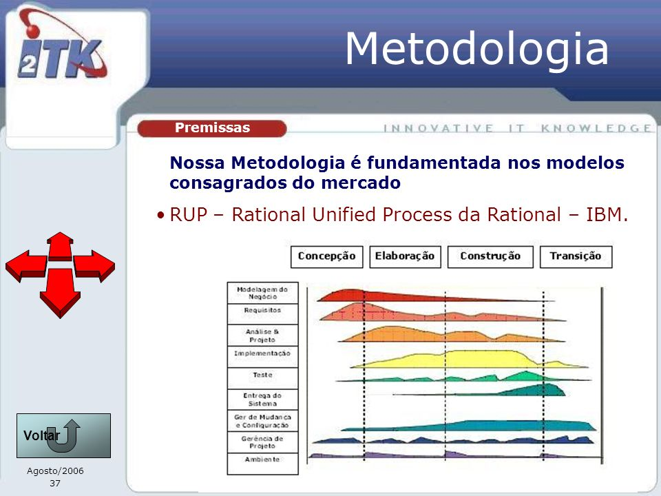 Agosto/2006 37 Premissas Metodologia Nossa Metodologia é fundamentada nos modelos consagrados do mercado RUP – Rational Unified Process da Rational –