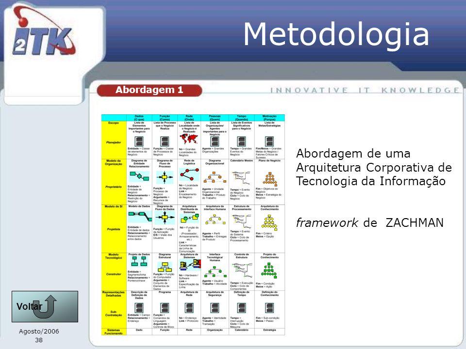 Agosto/2006 38 Metodologia Abordagem 1 Abordagem de uma Arquitetura Corporativa de Tecnologia da Informação framework de ZACHMAN Voltar