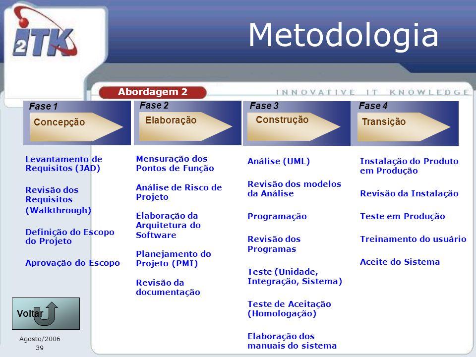 Agosto/2006 39 Construção Elaboração Fase 2 Fase 3 Concepção Fase 1 Transição Fase 4 Levantamento de Requisitos (JAD) Revisão dos Requisitos (Walkthrough) Definição do Escopo do Projeto Aprovação do Escopo Mensuração dos Pontos de Função Análise de Risco de Projeto Elaboração da Arquitetura do Software Planejamento do Projeto (PMI) Revisão da documentação Análise (UML) Revisão dos modelos da Análise Programação Revisão dos Programas Teste (Unidade, Integração, Sistema) Teste de Aceitação (Homologação) Elaboração dos manuais do sistema Instalação do Produto em Produção Revisão da Instalação Teste em Produção Treinamento do usuário Aceite do Sistema Abordagem 2 Metodologia Voltar