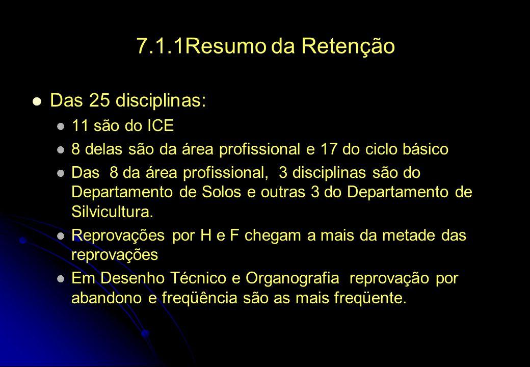 7.1.1Resumo da Retenção Das 25 disciplinas: 11 são do ICE 8 delas são da área profissional e 17 do ciclo básico Das 8 da área profissional, 3 disciplinas são do Departamento de Solos e outras 3 do Departamento de Silvicultura.