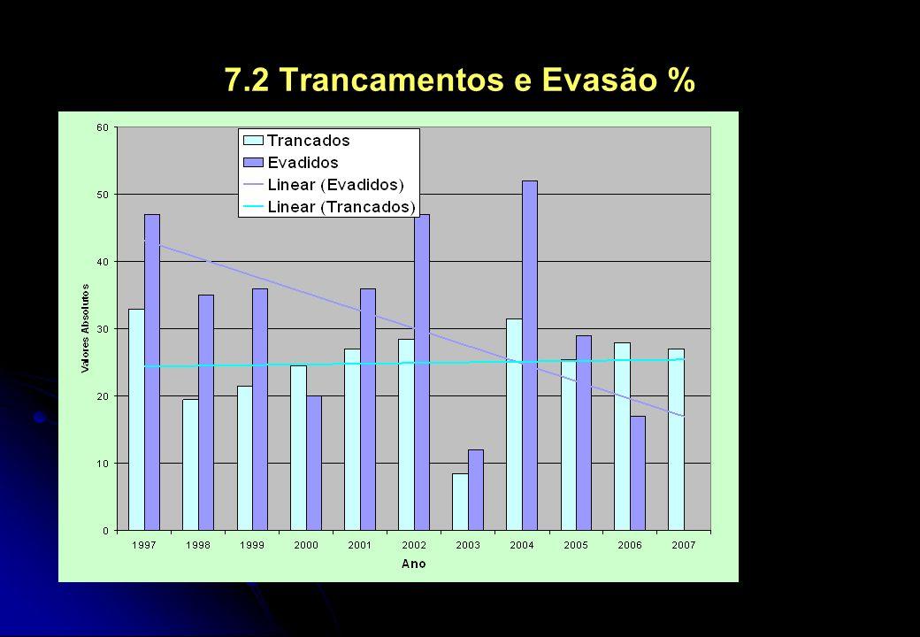7.2 Trancamentos e Evasão %