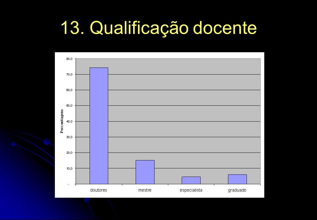 13. Qualificação docente