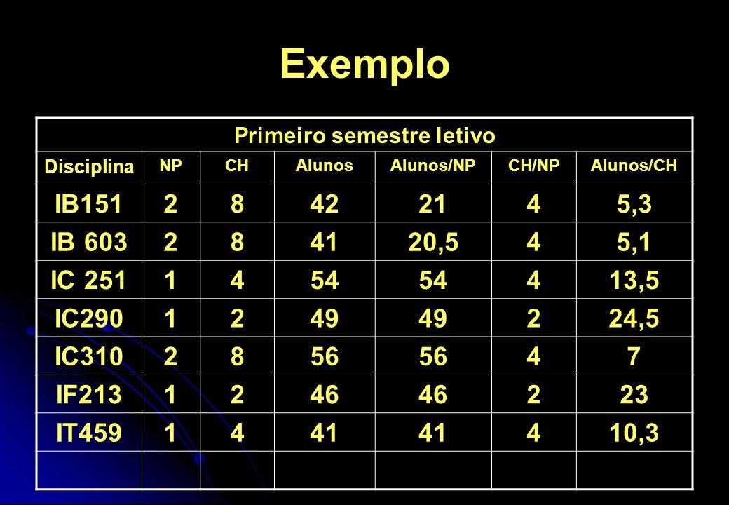 Exemplo Primeiro semestre letivo Disciplina NPCHAlunosAlunos/NPCH/NPAlunos/CH IB15128422145,3 IB 603284120,545,1 IC 2511454 413,5 IC2901249 224,5 IC31