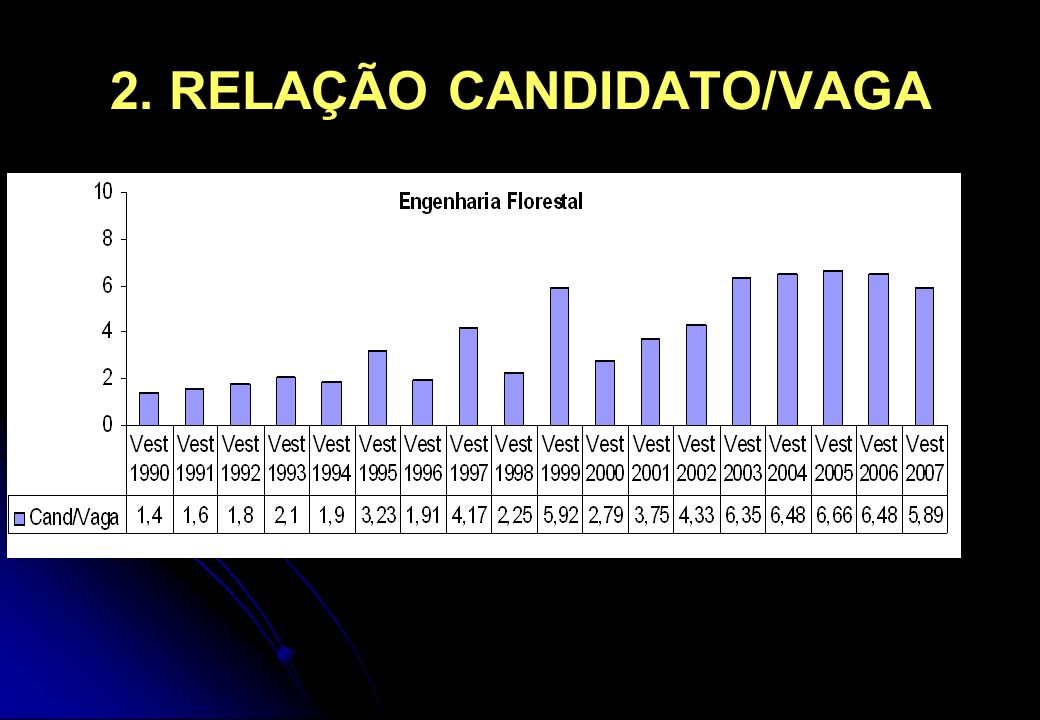 2. RELAÇÃO CANDIDATO/VAGA