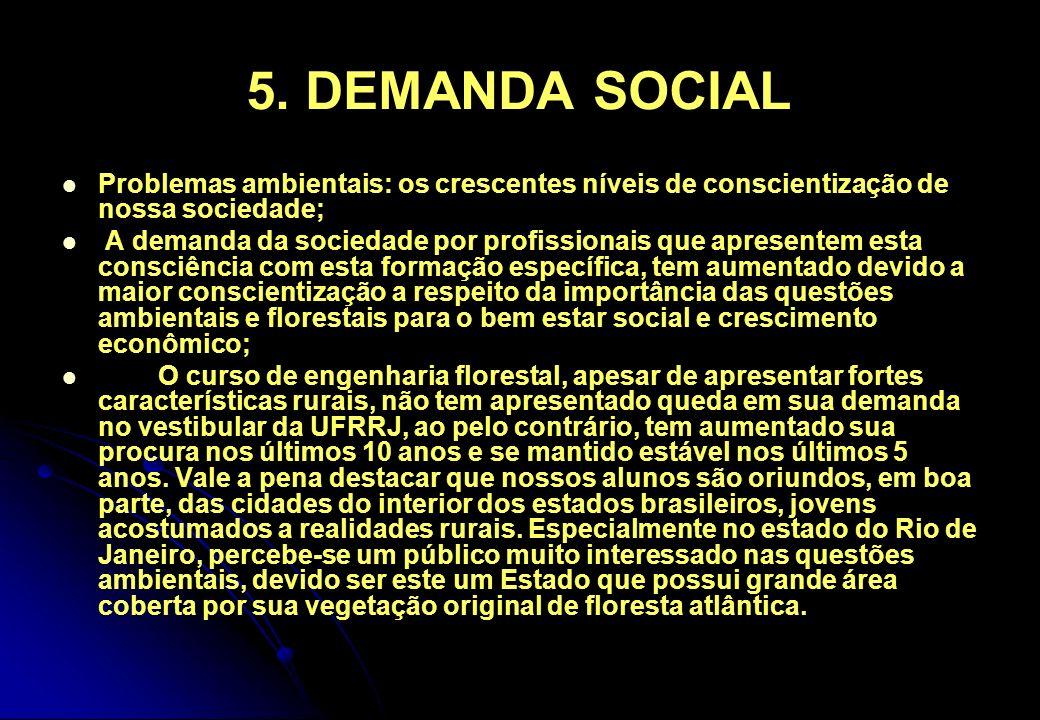 5. DEMANDA SOCIAL Problemas ambientais: os crescentes níveis de conscientização de nossa sociedade; A demanda da sociedade por profissionais que apres