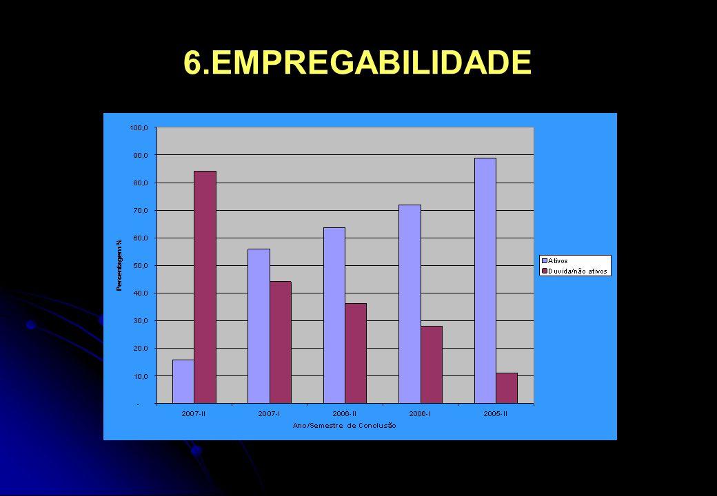 6.EMPREGABILIDADE