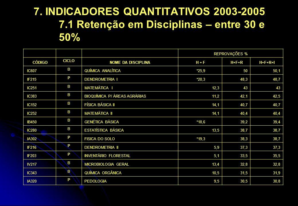 7. INDICADORES QUANTITATIVOS 2003-2005 7.1 Retenção em Disciplinas – entre 30 e 50% REPROVAÇÕES % CÓDIGO CICLO NOME DA DISCIPLINA H + F H+F+R H+F+R+I