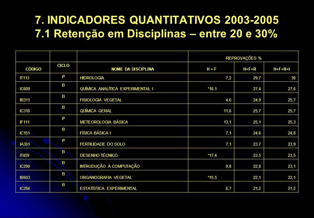 7. INDICADORES QUANTITATIVOS 2003-2005 7.1 Retenção em Disciplinas – entre 20 e 30% REPROVAÇÕES % CÓDIGO CICLO NOME DA DISCIPLINA H + F H+F+R H+F+R+I