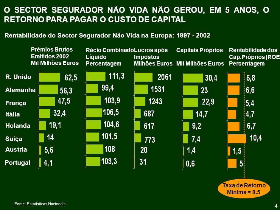 15 O CONSUMO DE SEGUROS EM PORTUGAL É MUITO BAIXO, NOMEADAMENTE SE EXCLUIRMOS OS PRODUTOS FINANCEIROS E OS SEGUROS OBRIGATÓRIOS NÃO VIDA...