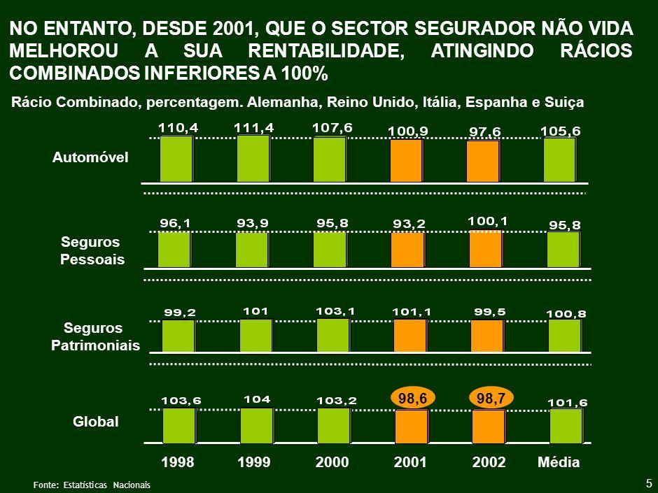 6 O FUTURO DA ACTIVIDADE SEGURADORA Estrutura da Apresentação Resultados do Sector nos últimos anos Pressões sobre o Sector Segurador Especificidades do Sector em Portugal Perspectivas Futuras