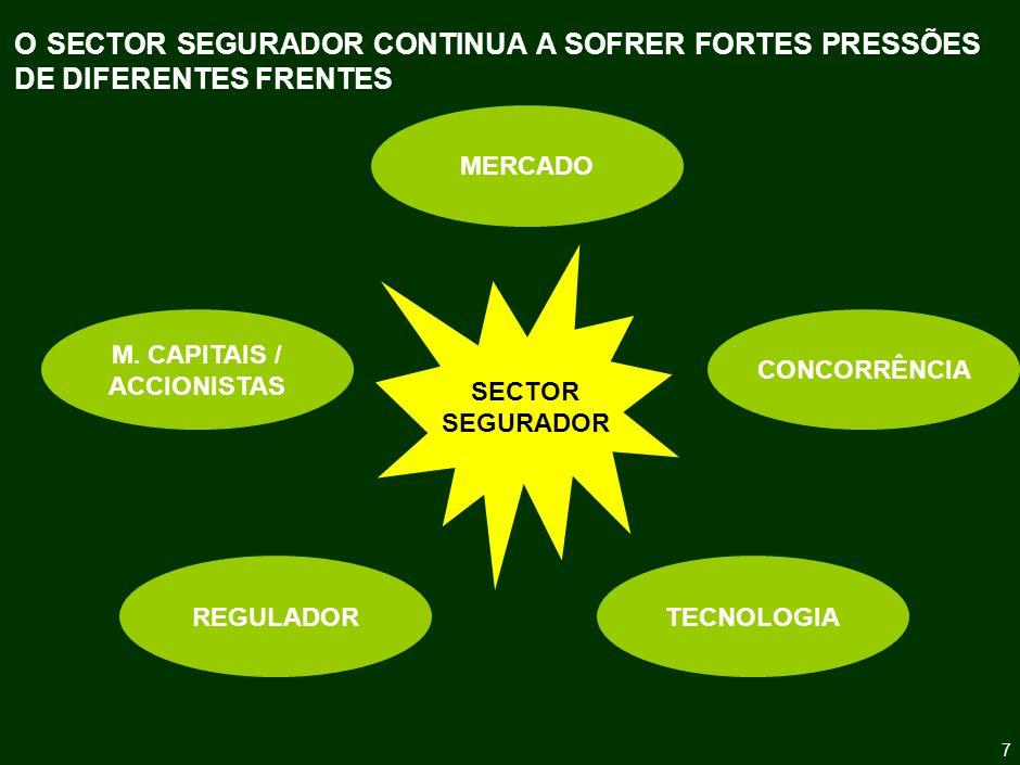 8 O SECTOR SEGURADOR CONTINUA A SOFRER FORTES PRESSÕES DE DIFERENTES FRENTES SECTOR SEGURADOR MERCADO CONCORRÊNCIA TECNOLOGIAREGULADOR M.