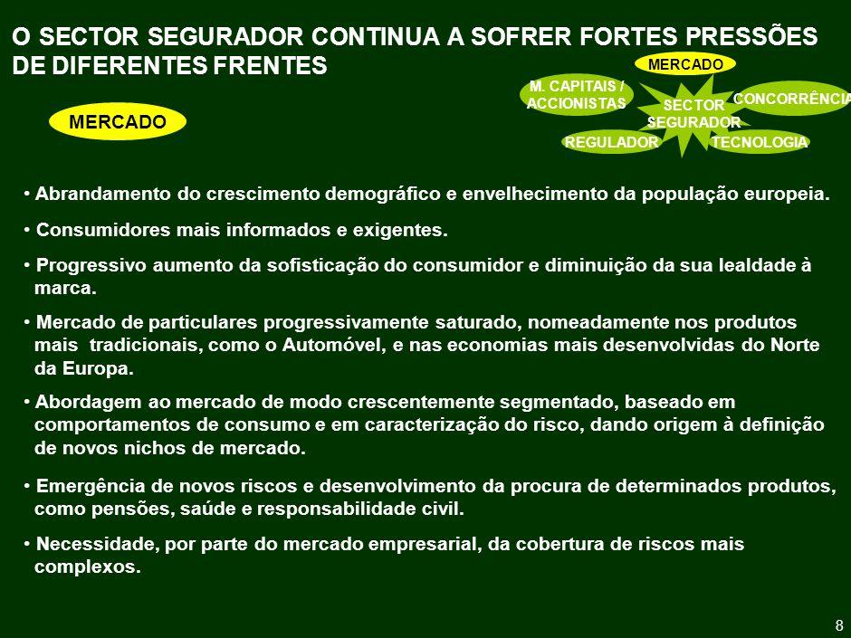9 O SECTOR SEGURADOR CONTINUA A SOFRER FORTES PRESSÕES DE DIFERENTES FRENTES SECTOR SEGURADOR MERCADO CONCORRÊNCIA TECNOLOGIAREGULADOR M.