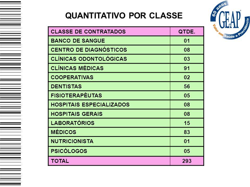 CLASSE DE CONTRATADOSQTDE. BANCO DE SANGUE01 CENTRO DE DIAGNÓSTICOS08 CLÍNICAS ODONTOLÓGICAS03 CLÍNICAS MÉDICAS91 COOPERATIVAS02 DENTISTAS56 FISIOTERA
