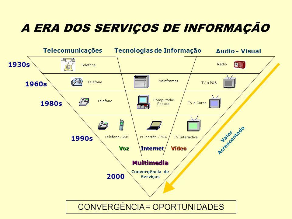 A ERA DOS SERVIÇOS DE INFORMAÇÃO TV a P&B TV a Cores TV Interactiva Telefone Mainframes Computador Pessoal PC portátil, PDA 1930s 1960s 1980s 1990s 2000 TelecomunicaçõesTecnologias de Informação Audio - Visual Internet Valor Acrescentado Convergência de Serviços Voz Multimedia Telefone, GSM Rádio Vídeo CONVERGÊNCIA = OPORTUNIDADES