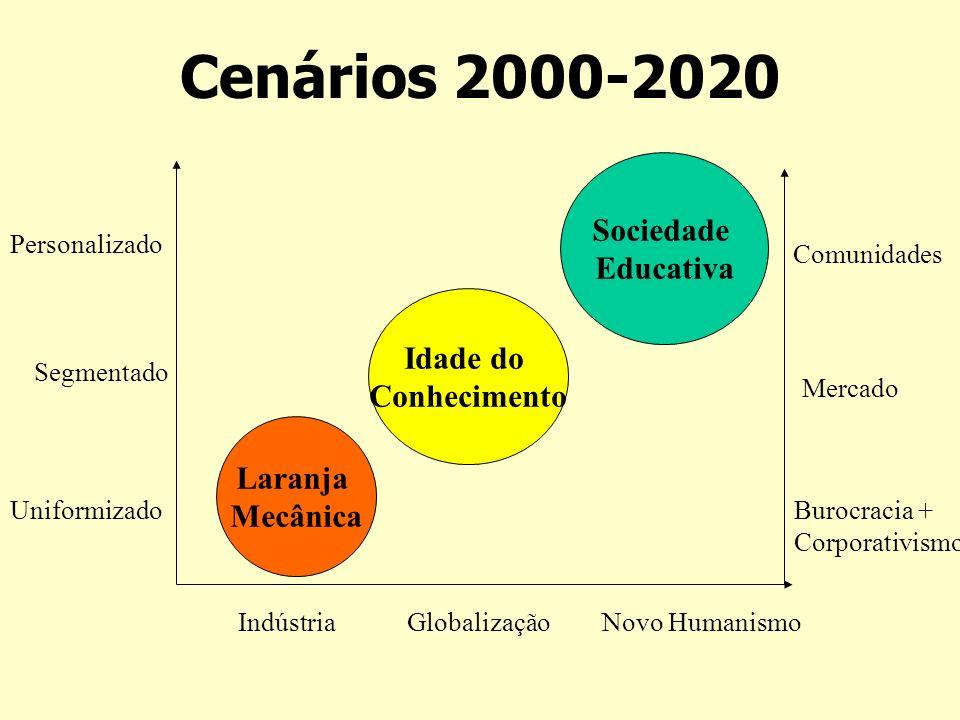 Cenários 2000-2020 Uniformizado Segmentado Personalizado Indústria Globalização Burocracia + Corporativismo Mercado Comunidades Laranja Mecânica Idade do Conhecimento Sociedade Educativa Novo Humanismo