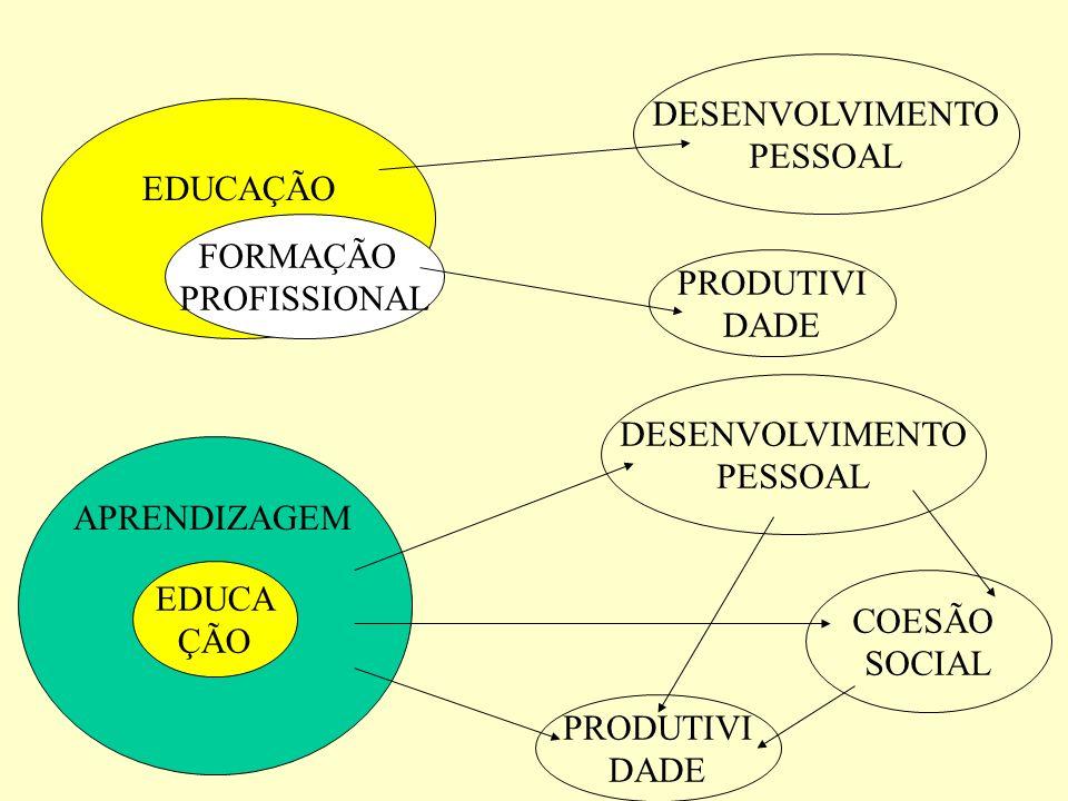 EDUCA ÇÃO APRENDIZAGEM DESENVOLVIMENTO PESSOAL PRODUTIVI DADE COESÃO SOCIAL EDUCAÇÃO FORMAÇÃO PROFISSIONAL PRODUTIVI DADE DESENVOLVIMENTO PESSOAL