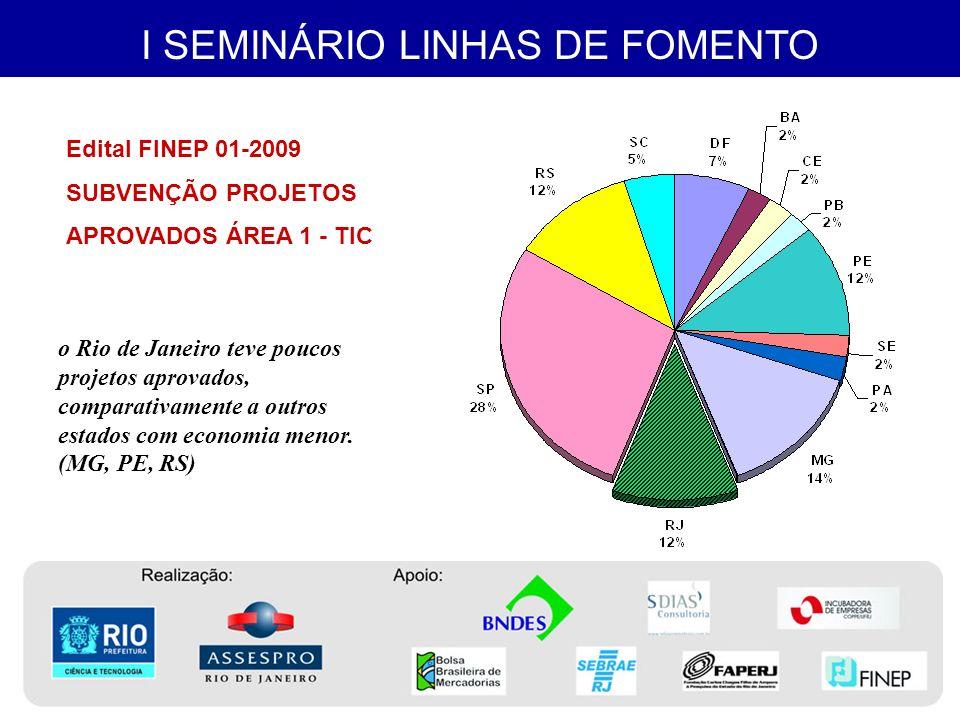 I SEMINÁRIO LINHAS DE FOMENTO Também em valores aprovados, o Rio de Janeiro situou-se abaixo de outros estados.