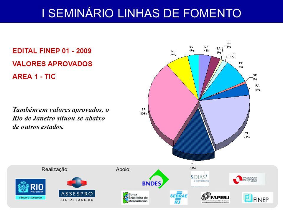 I SEMINÁRIO LINHAS DE FOMENTO AGRADECIMENTOS Agradecemos à Bolsa Brasileira de Mercadorias a cessão do espaço para a realização desse Seminário.