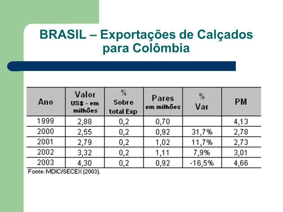 PRODUÇÃO, EXPORTAÇÃO E IMPORTAÇAO DE CALÇADOS - COLÔMBIA MERCADO MUNDIAL DE CALÇADOS NA COLÔMBIA (em milhões de pares)