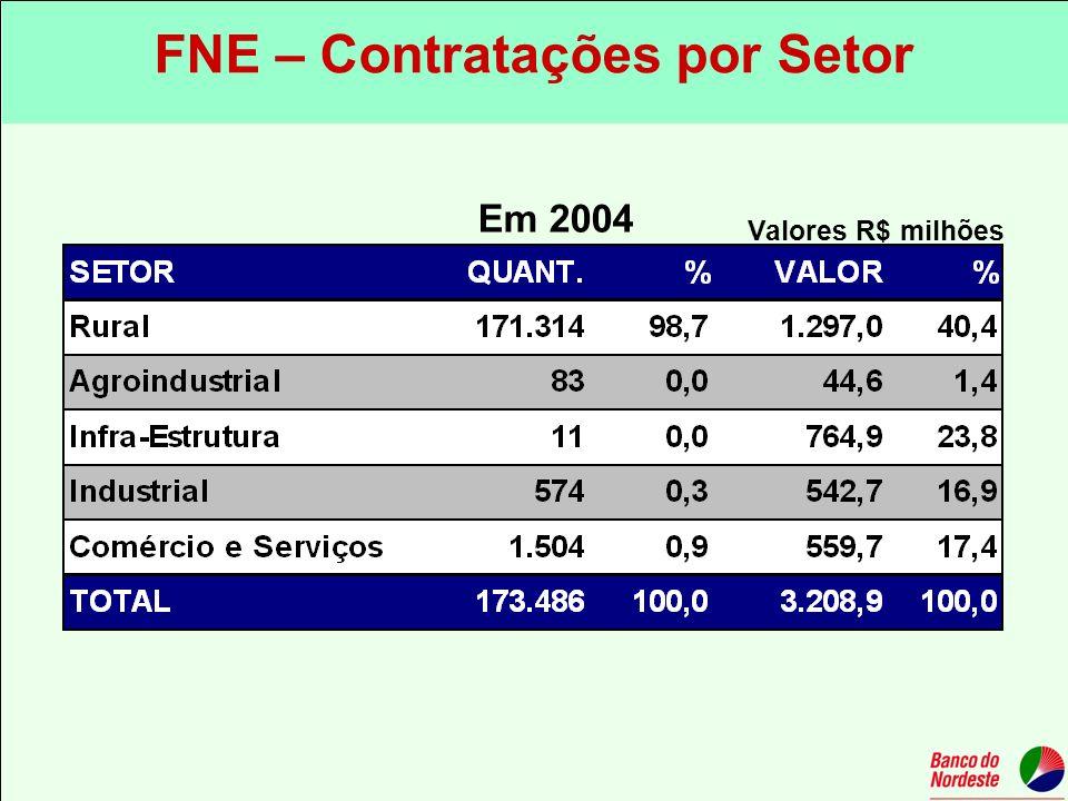 Valores R$ milhões Em 2004 FNE – Contratações por Setor