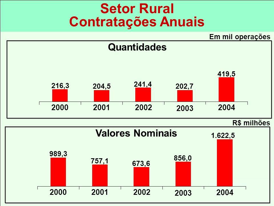 Setor Rural Contratações Anuais 673,6 1.622,5 R$ milhões 856,0 2002 2003 2004 20012000 757,1 989,3 Valores Nominais 241,4 419,5 Em mil operações 202,7