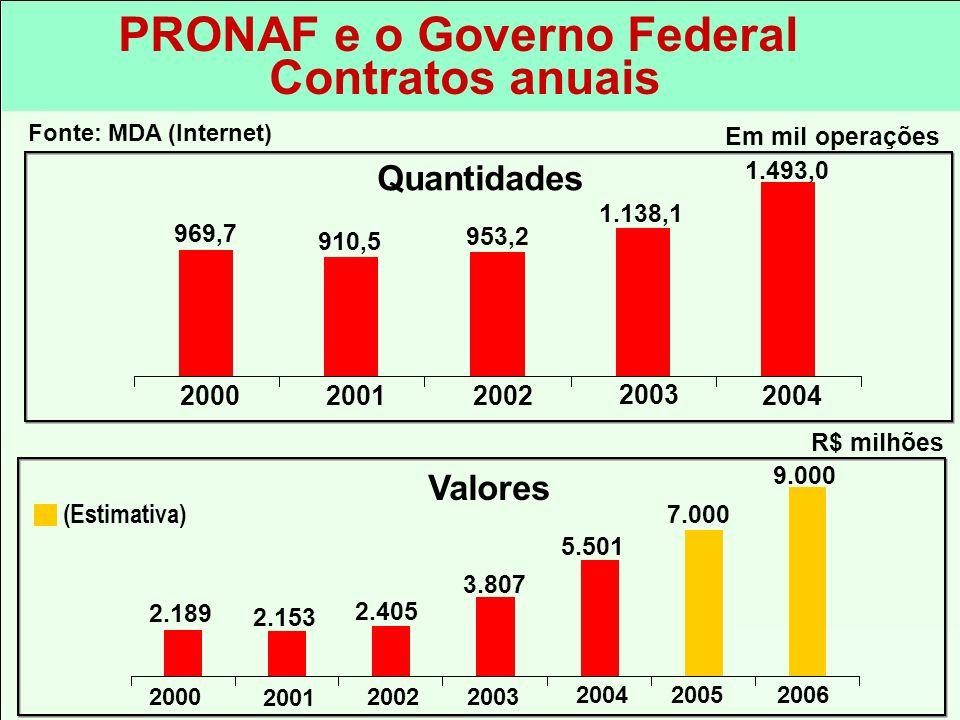 PRONAF e o Governo Federal Contratos anuais R$ milhões 2.153 3.807 9.000 20022003 2004 2001 2000 2.405 2.189 Em mil operações 910,5 1.138,1 1.493,0 20
