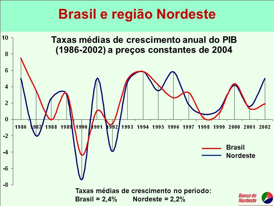 Taxas médias de crescimento no período: Brasil = 2,4% Nordeste = 2,2% Taxas médias de crescimento anual do PIB (1986-2002) a preços constantes de 2004