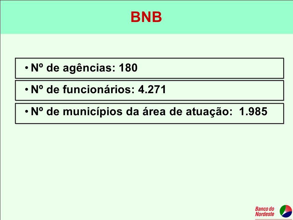 Nº de agências: 180 Nº de funcionários: 4.271 Nº de municípios da área de atuação: 1.985 BNB