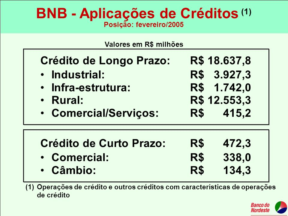Valores em R$ milhões Crédito de Longo Prazo: R$ 18.637,8 Industrial: R$ 3.927,3 Infra-estrutura: R$ 1.742,0 Rural: R$ 12.553,3 Comercial/Serviços: R$