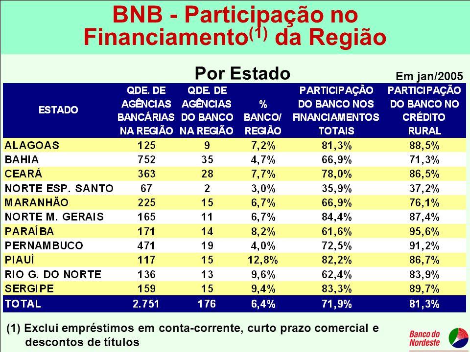 BNB - Participação no Financiamento (1) da Região Por Estado Em jan/2005 (1) Exclui empréstimos em conta-corrente, curto prazo comercial e descontos d