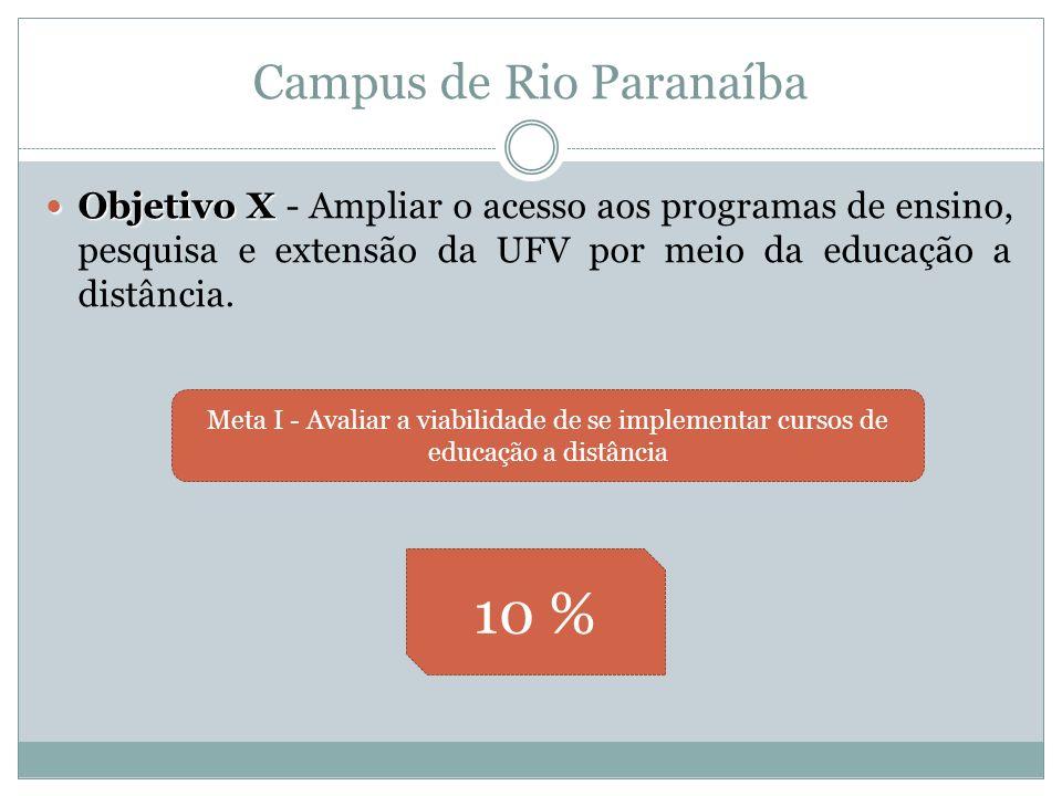 Campus de Rio Paranaíba Objetivo X Objetivo X - Ampliar o acesso aos programas de ensino, pesquisa e extensão da UFV por meio da educação a distância.